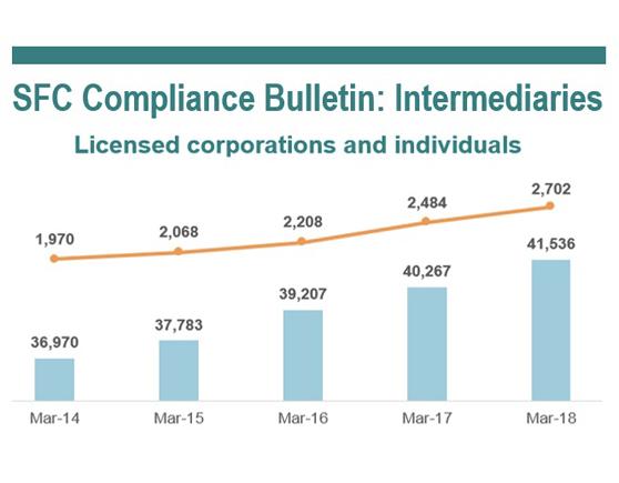 SFC Compliance Bulletin: Intermediaries